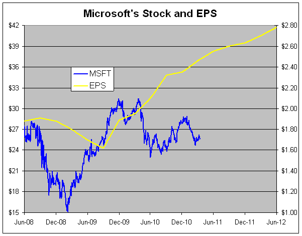 image1102 This Chart Shows Microsoft Stock is a Steal at $25