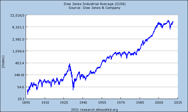 Happy 115th birthday dow jones industrial average crossing wall street