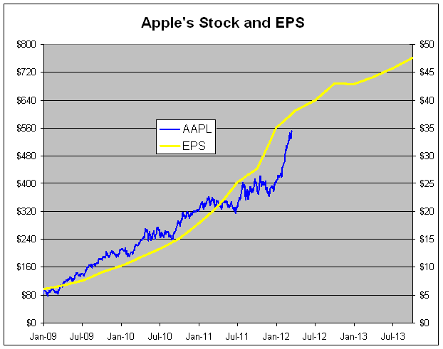 How much is a apple share worth
