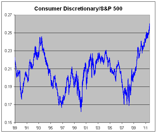 image1243 Consumer Discretionary Stocks Are Hot Commodities