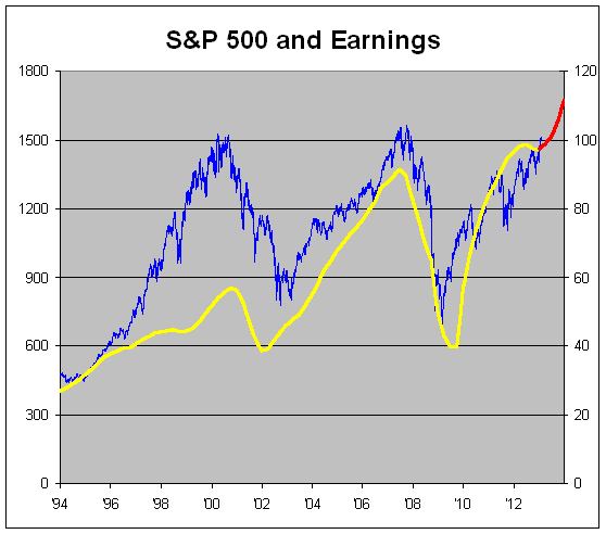About That Earnings Acceleration.... Crossing Wall Street