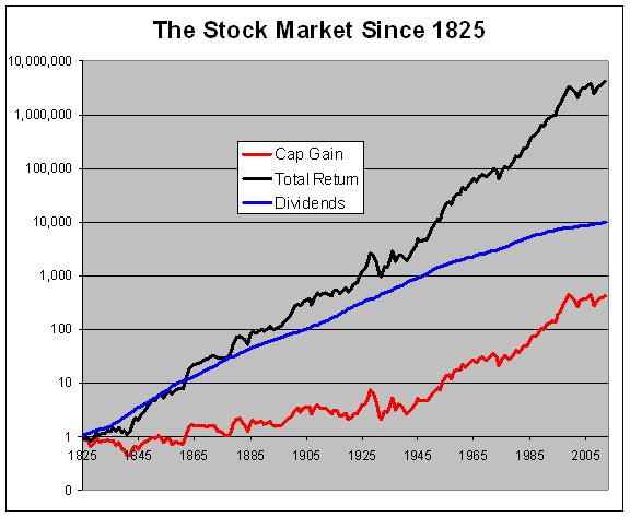 the stock market change The stock market is not the economy by ben casselman filed under in real terms  my usual approach to writing about the stock market is not to write about the stock market.