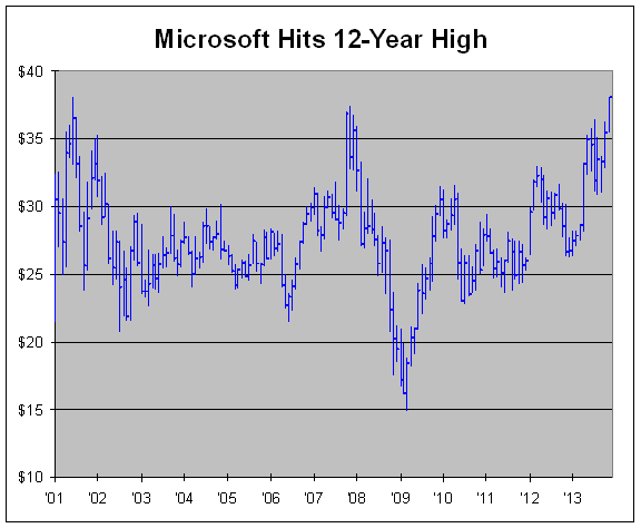 image1363 Microsoft Rolls Higher on Mulally Speculation