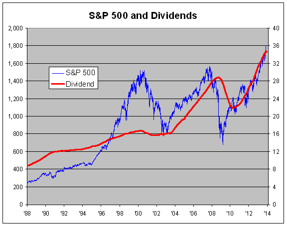 image1371 Here's a Trend to Love: Dividends Continue to Grow