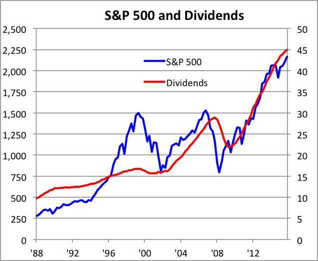 Dividend Growth Was Steady in Q3