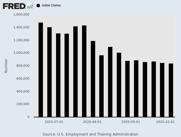 Jobless Claims Drops to 840,000